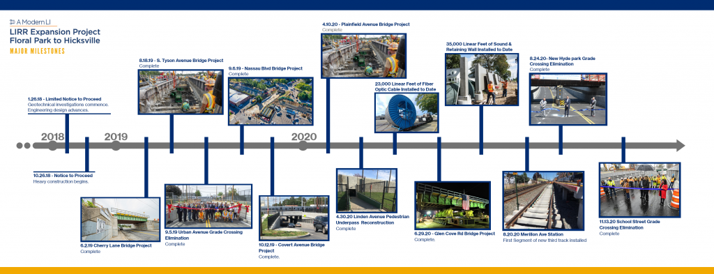 AMLI Timeline D4